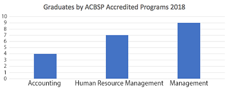 A chart showcasing the number of graduates in each accredited program. Accounting had four. Human resource management had seven. And Management had nine.
